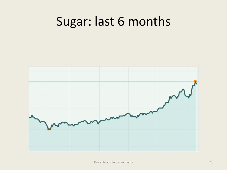 Sugar: last 6 months Poverty at the crossroads43