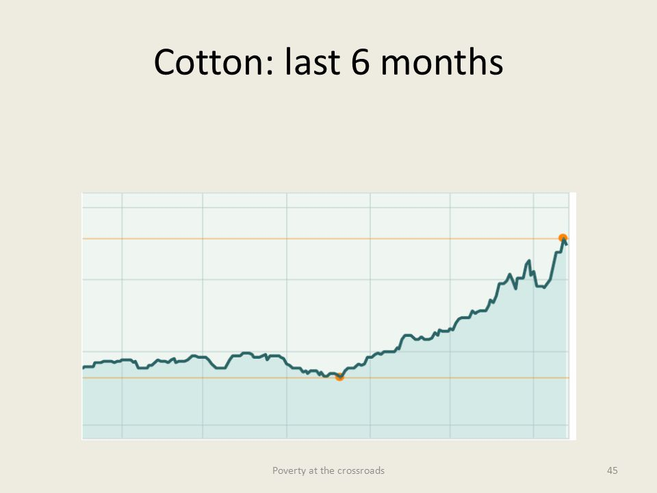 Cotton: last 6 months Poverty at the crossroads45