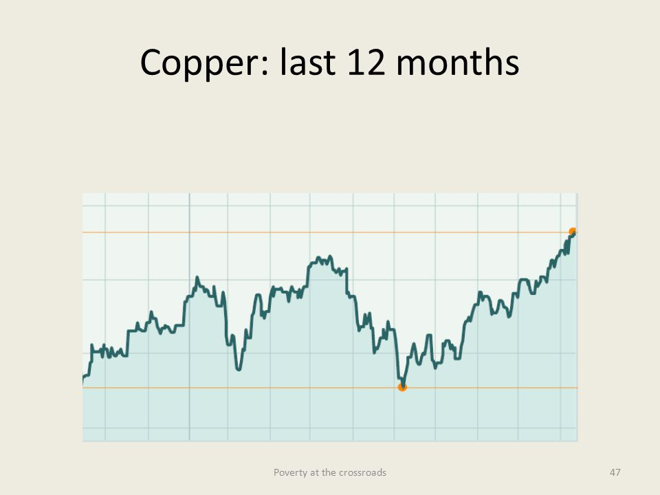Copper: last 12 months Poverty at the crossroads47