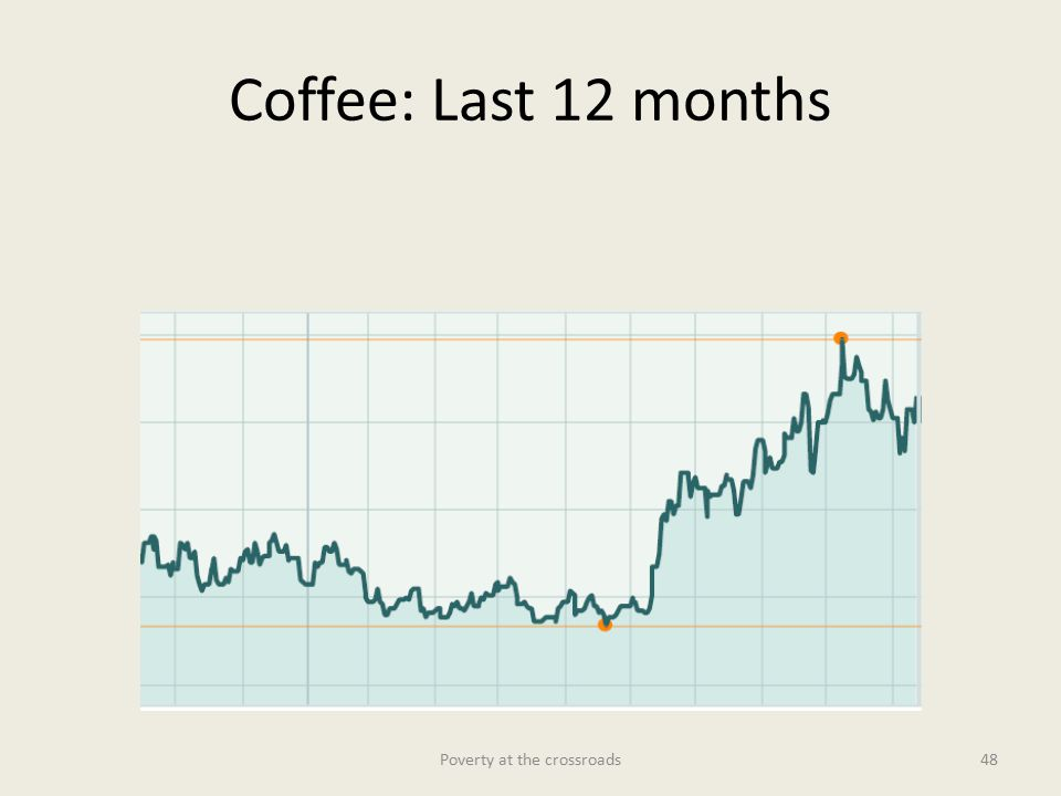 Coffee: Last 12 months Poverty at the crossroads48