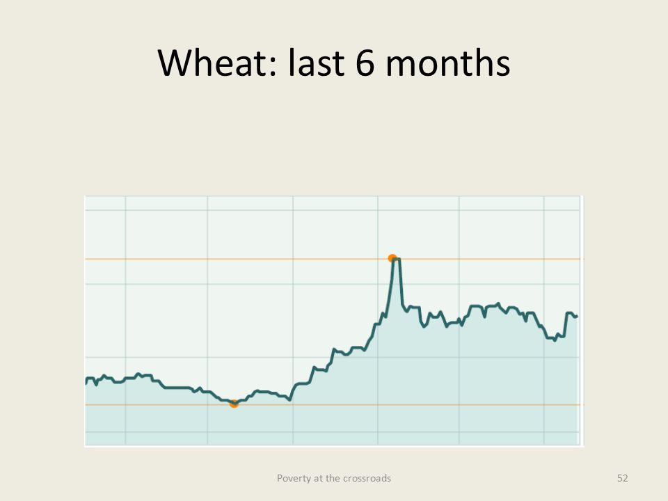 Wheat: last 6 months Poverty at the crossroads52