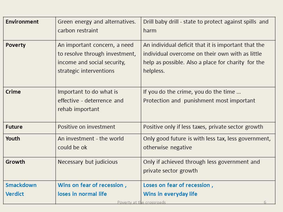 Environment Green energy and alternatives.