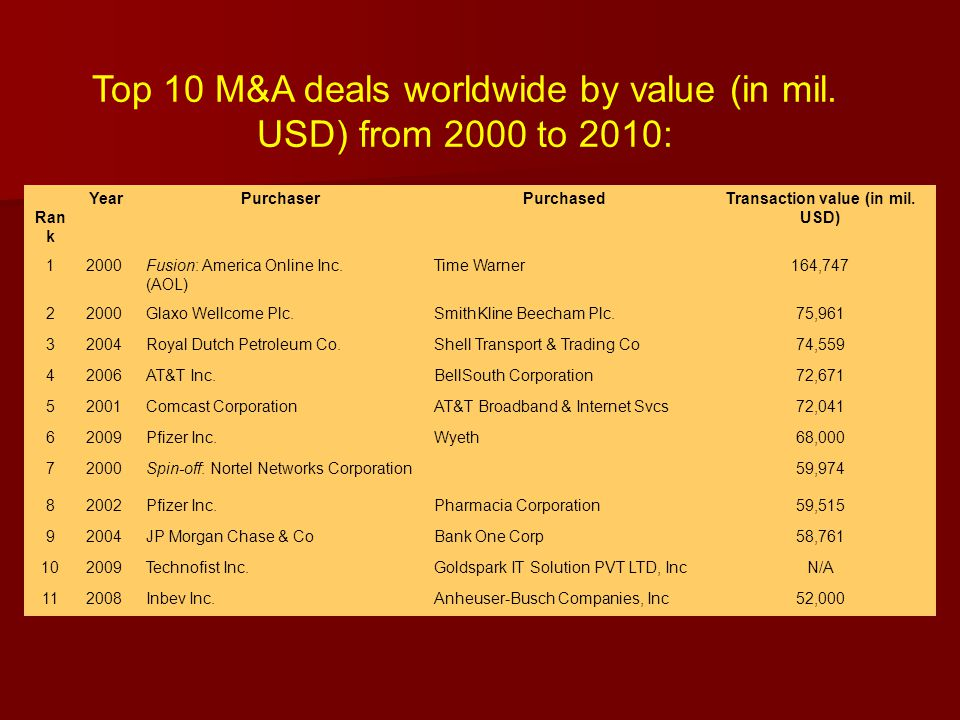 Top 10 M&A deals worldwide by value (in mil. USD) from 2000 to 2010: Ran k YearPurchaserPurchasedTransaction value (in mil. USD) 12000Fusion: America