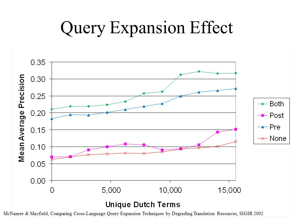 Query Expansion Effect McNamee & Mayfield, Comparing Cross-Language Query Expansion Techniques by Degrading Translation Resources, SIGIR 2002