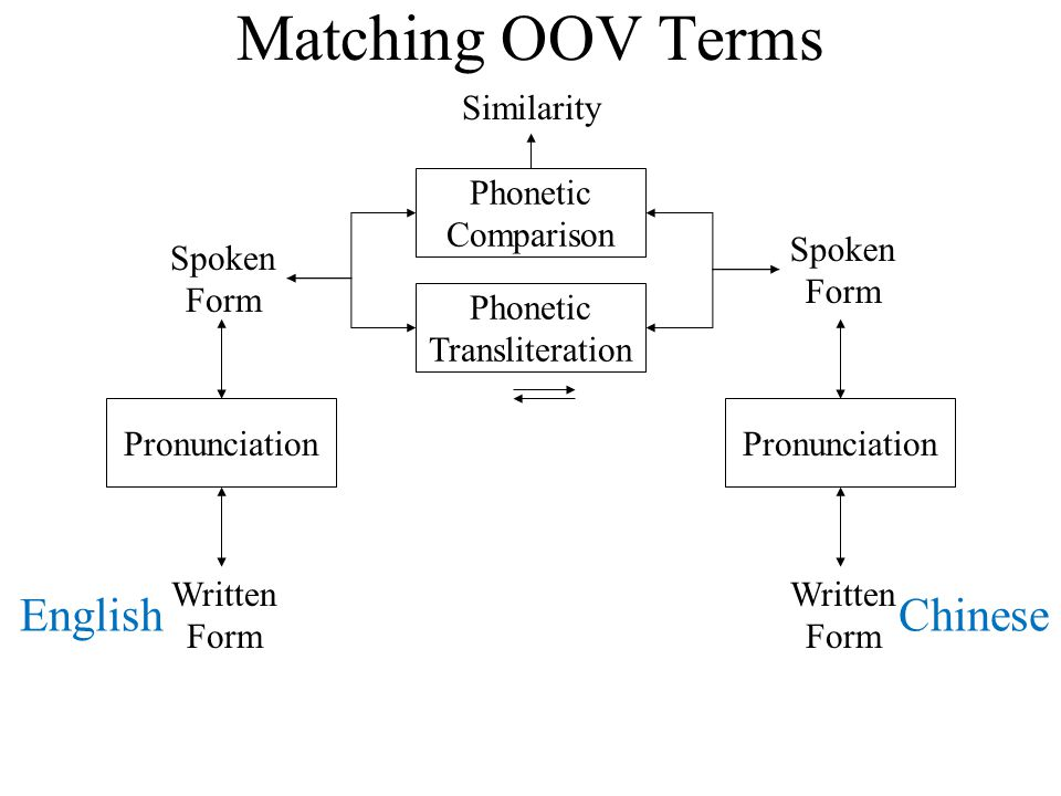 Matching OOV Terms Written Form Written Form Pronunciation Phonetic Transliteration Pronunciation Spoken Form Spoken Form Phonetic Comparison Similari