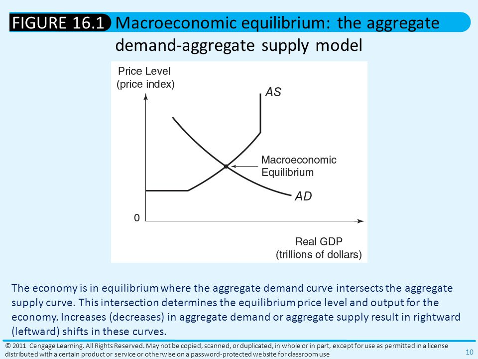 The economy is in equilibrium where the aggregate demand curve intersects the aggregate supply curve.