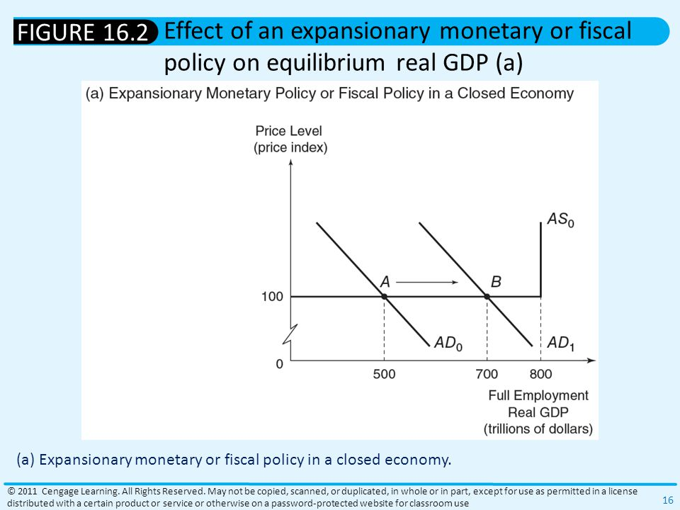 (a) Expansionary monetary or fiscal policy in a closed economy.