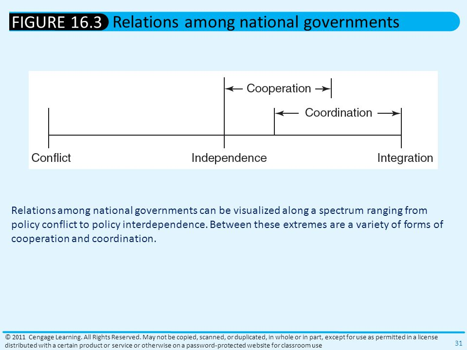Relations among national governments can be visualized along a spectrum ranging from policy conflict to policy interdependence.