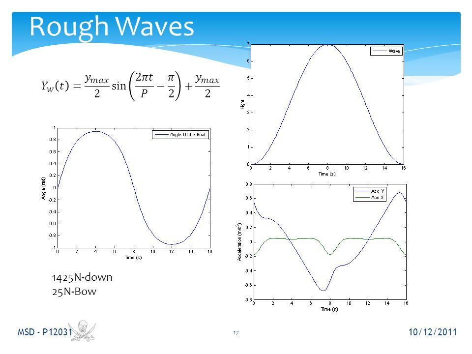 Rough Waves 10/12/2011 MSD - P12031 17 1425N-down 25N-Bow