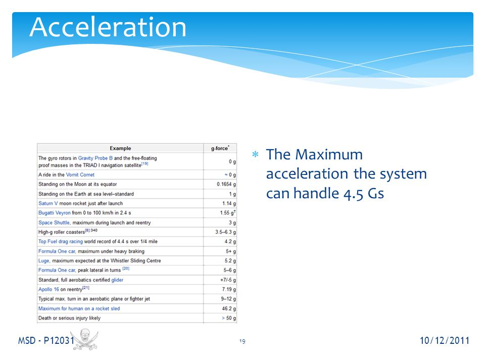 Acceleration 10/12/2011 MSD - P12031 19  The Maximum acceleration the system can handle 4.5 Gs