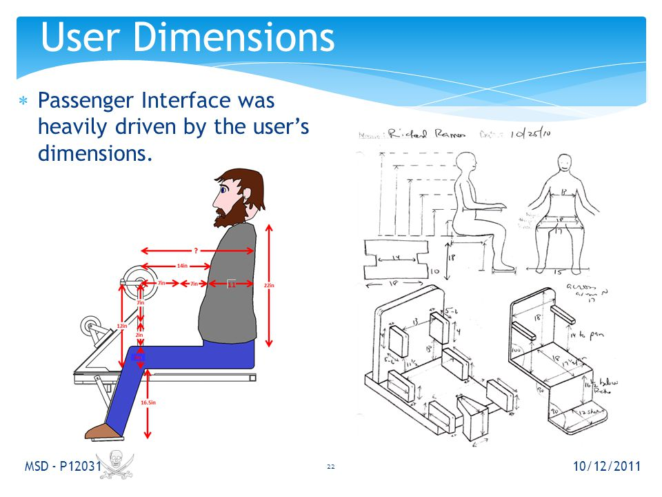 Passenger Interface was heavily driven by the user's dimensions. 10/12/2011 MSD - P12031 22 User Dimensions