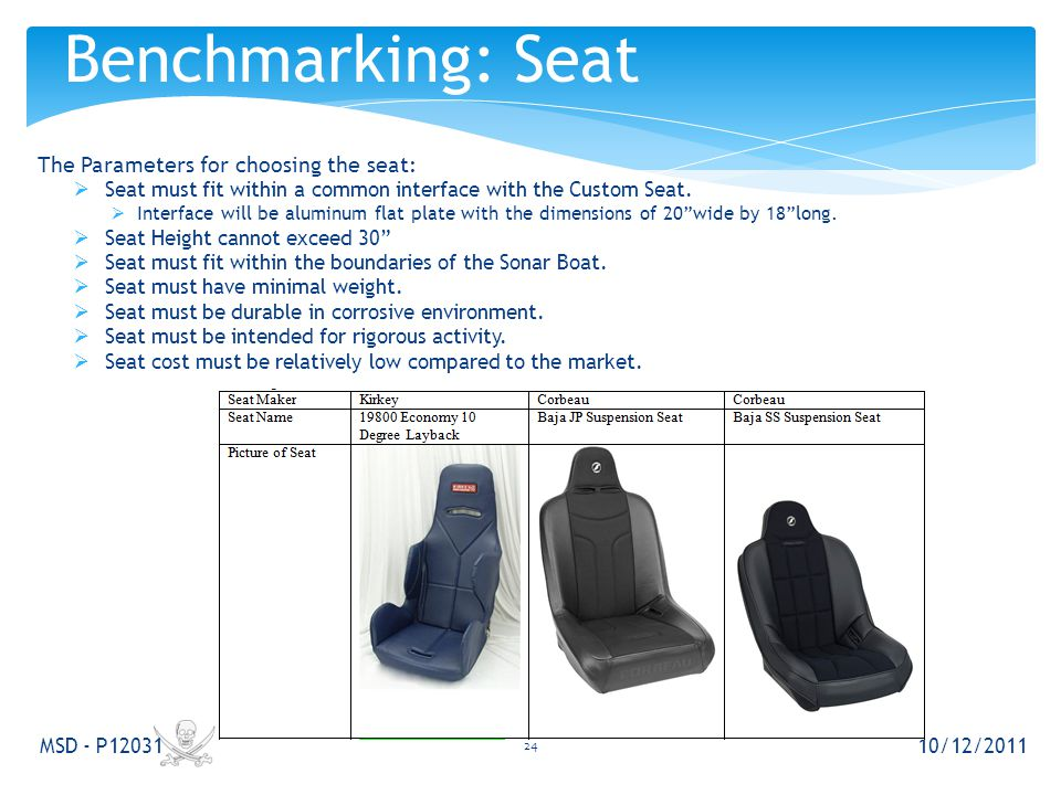 The Parameters for choosing the seat:  Seat must fit within a common interface with the Custom Seat.