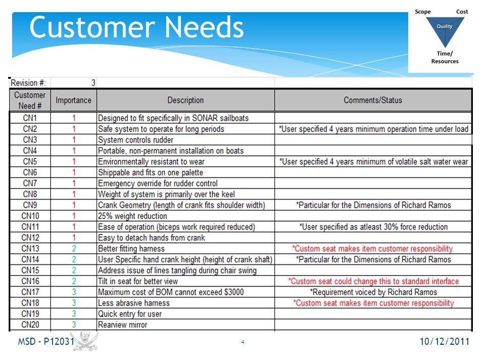 Customer Needs 10/12/2011 MSD - P12031 4