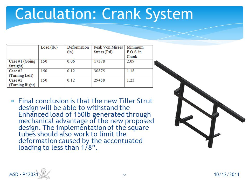  Final conclusion is that the new Tiller Strut design will be able to withstand the Enhanced load of 150lb generated through mechanical advantage of