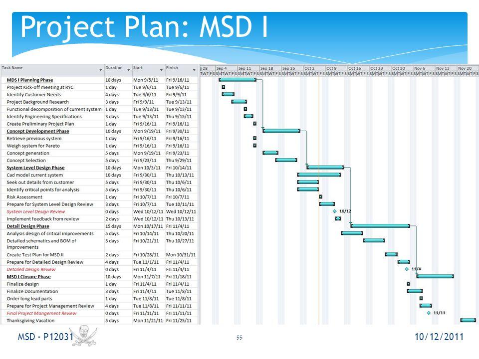10/12/2011 MSD - P12031 Project Plan: MSD I 55