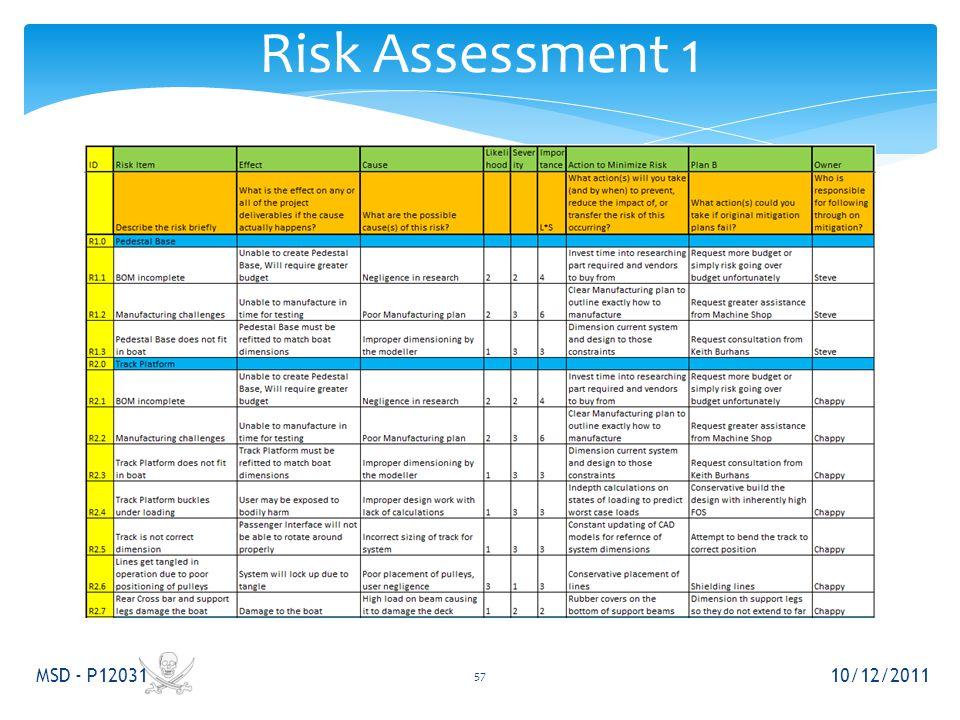 Risk Assessment 1 10/12/2011 MSD - P12031 57