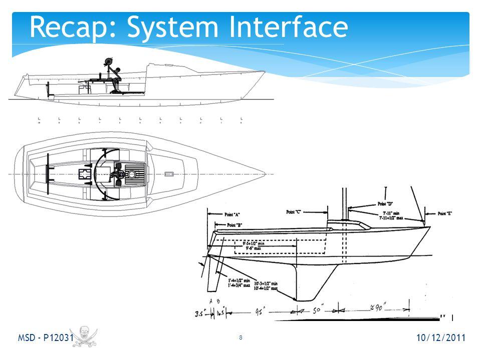10/12/2011 MSD - P12031 Recap: System Interface 8