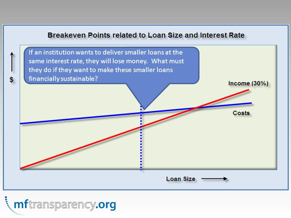 If an institution wants to deliver smaller loans at the same interest rate, they will lose money.