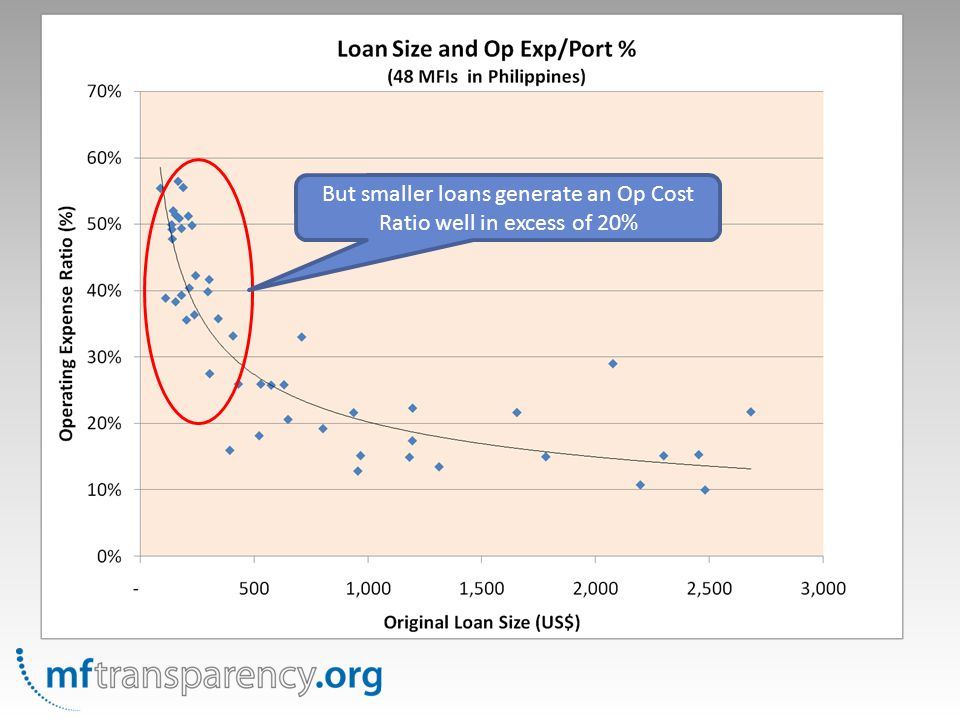 But smaller loans generate an Op Cost Ratio well in excess of 20%