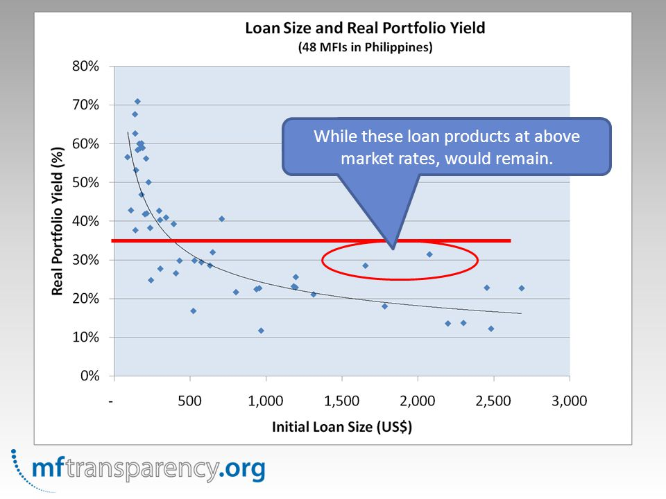 While these loan products at above market rates, would remain.