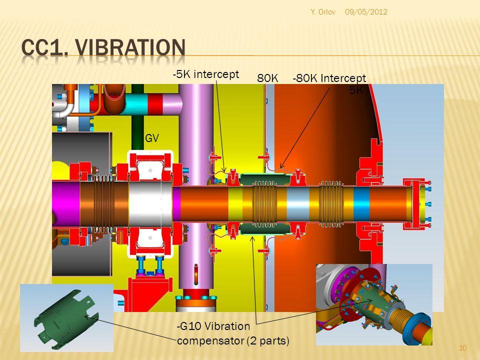 10 GV 5K 80K-80K Intercept -5K intercept -G10 Vibration compensator (2 parts) Y. Orlov09/05/2012
