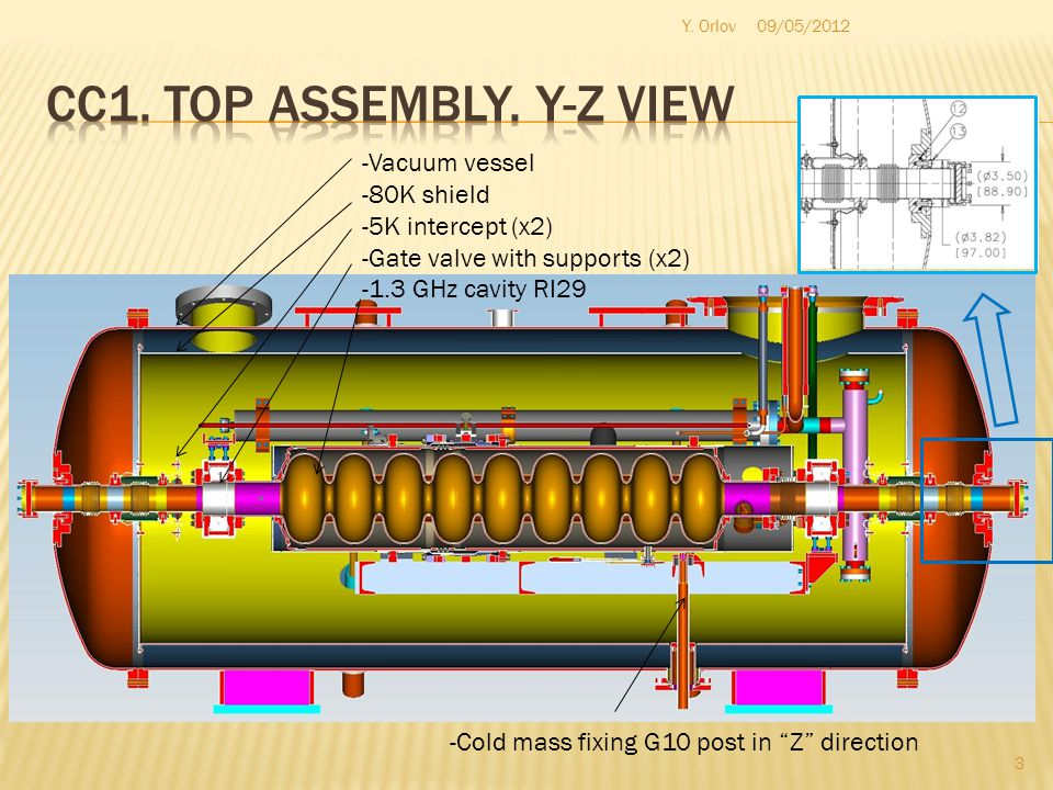-Vacuum vessel -80K shield -5K intercept (x2) -Gate valve with supports (x2) -1.3 GHz cavity RI29 -Cold mass fixing G10 post in Z direction 3 Y.