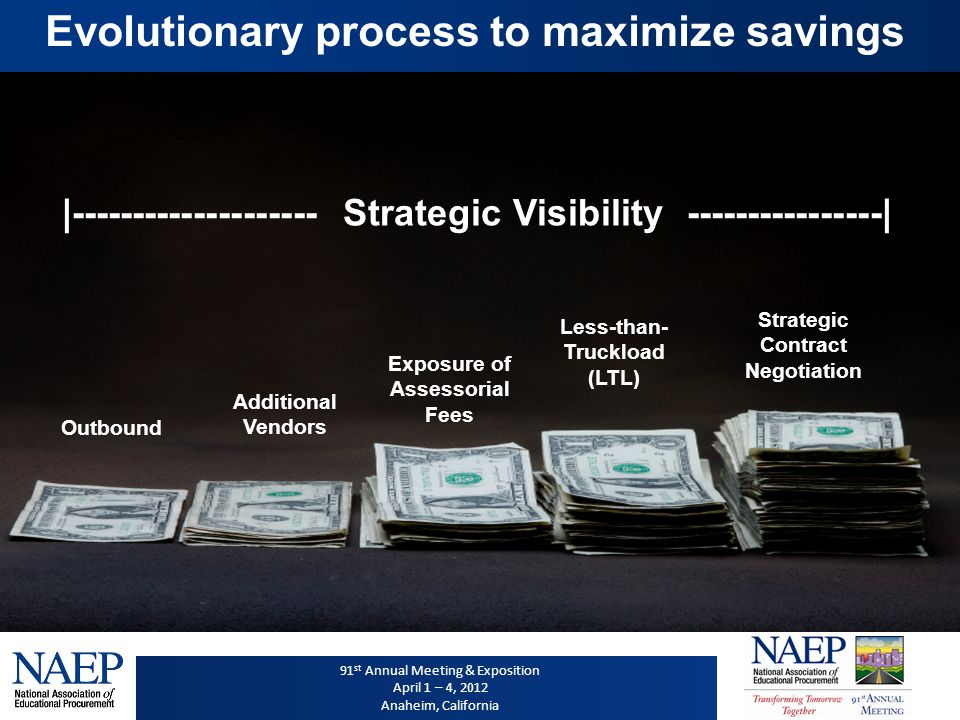 91 st Annual Meeting & Exposition April 1 – 4, 2012 Anaheim, California Evolutionary process to maximize savings Outbound Additional Vendors Exposure of Assessorial Fees Less-than- Truckload (LTL) |-------------------- Strategic Visibility ----------------| Strategic Contract Negotiation