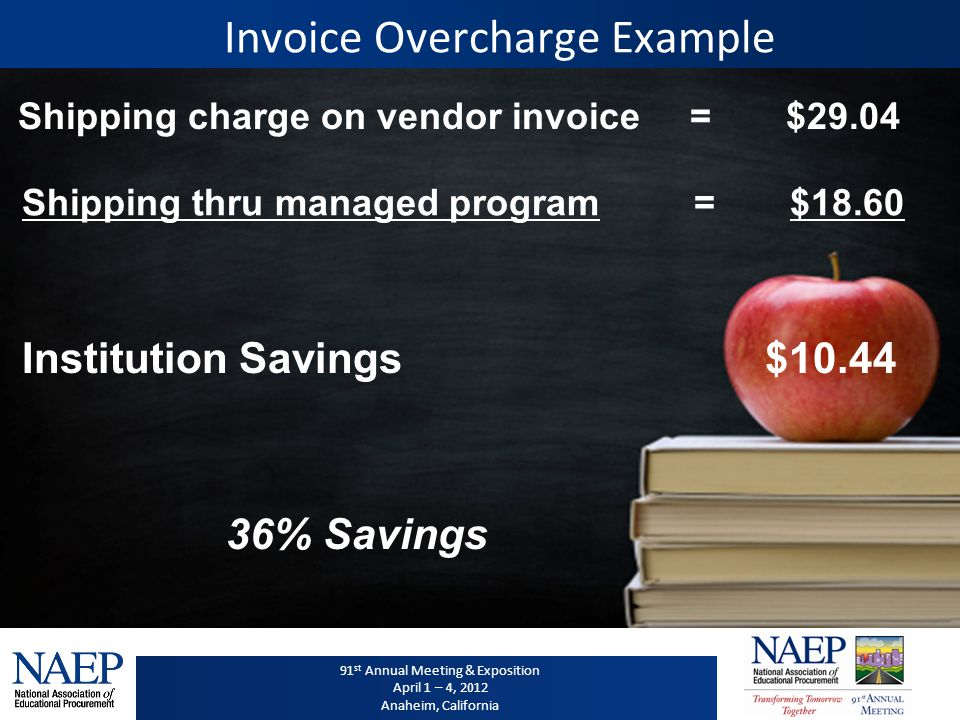 91 st Annual Meeting & Exposition April 1 – 4, 2012 Anaheim, California 91 st Annual Meeting & Exposition April 1 – 4, 2012 Anaheim, California Invoice Overcharge Example Shipping charge on vendor invoice=$29.04 Institution Savings $10.44 Shipping thru managed program=$18.60 36% Savings