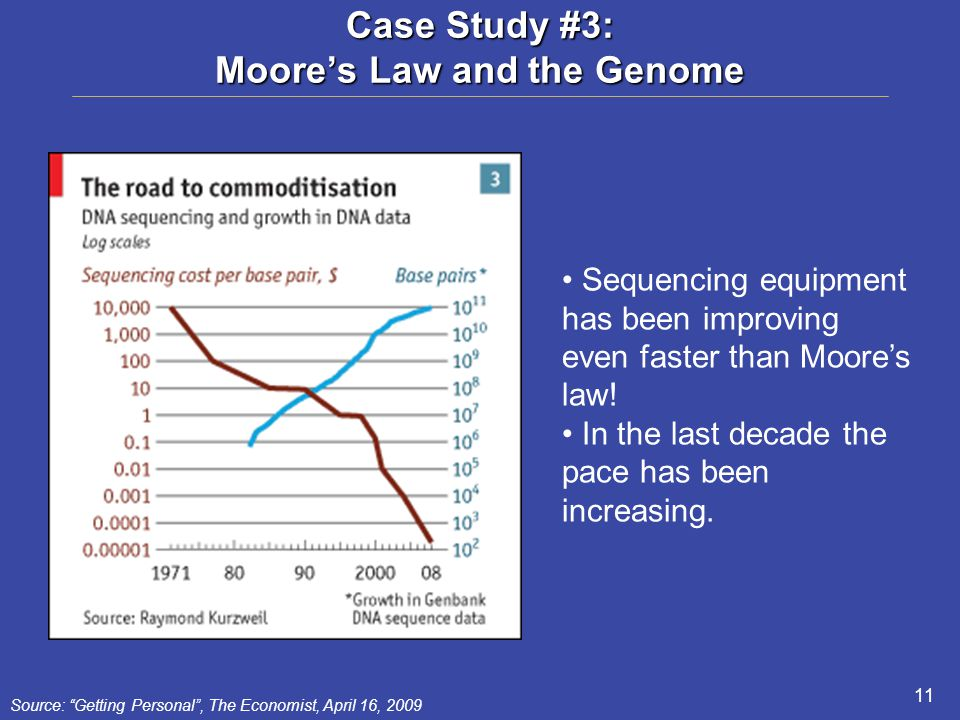 11 Case Study #3: Moore's Law and the Genome Source: Getting Personal , The Economist, April 16, 2009 Sequencing equipment has been improving even faster than Moore's law.