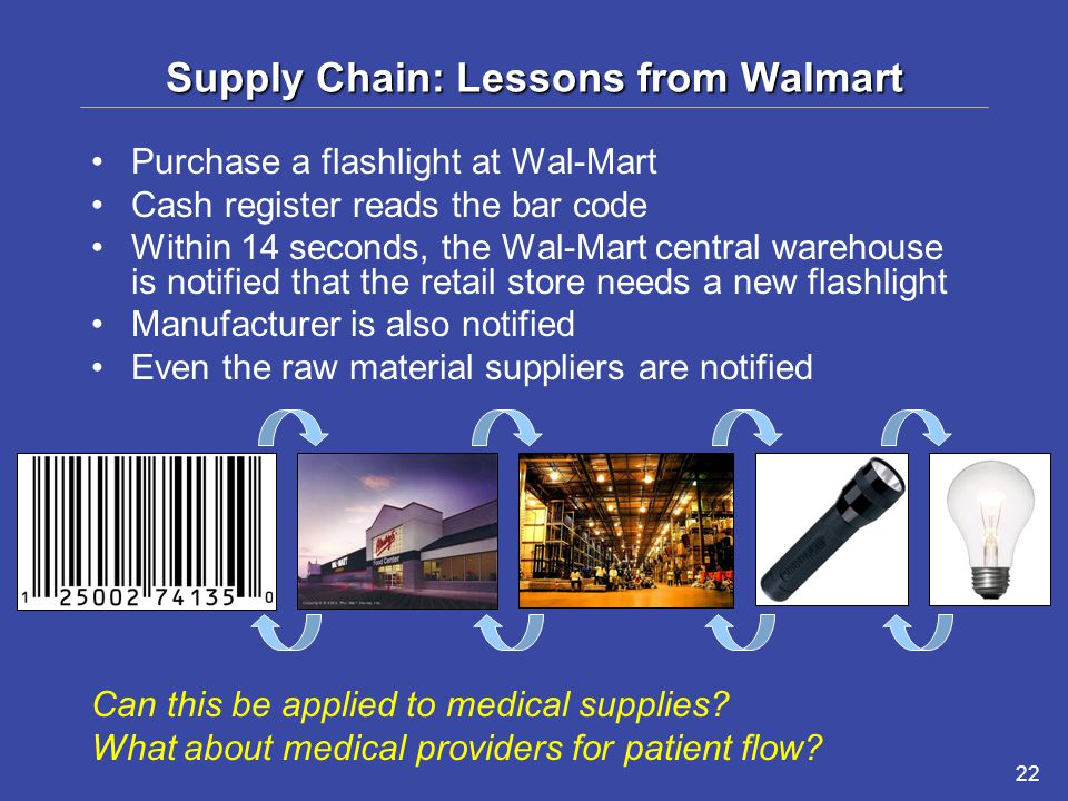 22 Supply Chain: Lessons from Walmart Purchase a flashlight at Wal-Mart Cash register reads the bar code Within 14 seconds, the Wal-Mart central warehouse is notified that the retail store needs a new flashlight Manufacturer is also notified Even the raw material suppliers are notified Can this be applied to medical supplies.