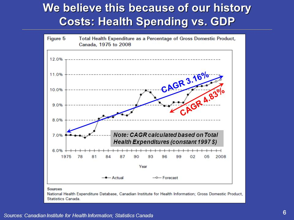 We believe this because of our history Costs: Health Spending vs.