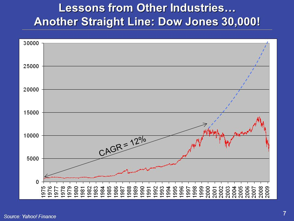 Lessons from Other Industries… Another Straight Line: Dow Jones 30,000.