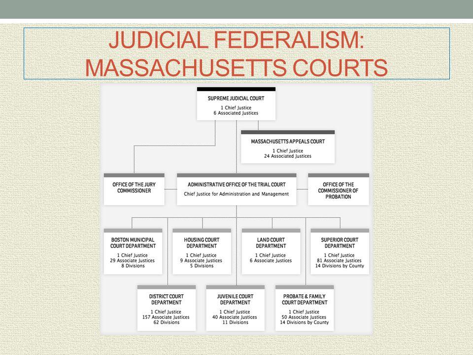 JUDICIAL FEDERALISM: MASSACHUSETTS COURTS