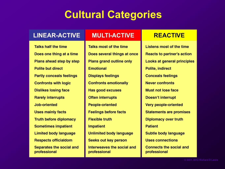 © 2001, 2012 Richard D Lewis Cultural Categories LINEAR-ACTIVE MULTI-ACTIVE REACTIVE