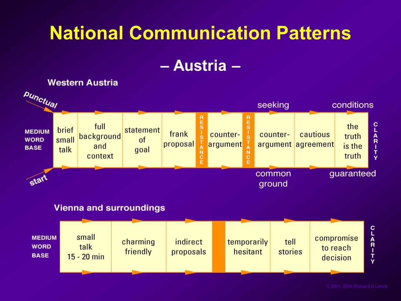 © 2001, 2004 Richard D Lewis National Communication Patterns – Austria –