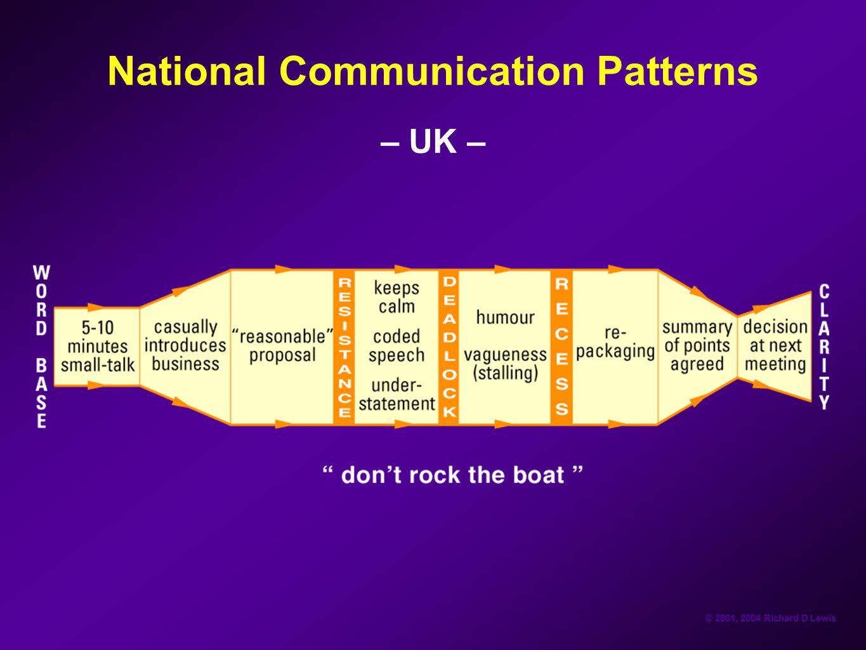 © 2001, 2004 Richard D Lewis National Communication Patterns – UK –