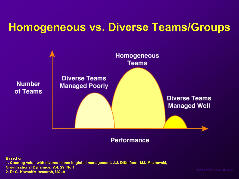 © 2001, 2010 Richard D Lewis Homogeneous vs. Diverse Teams/Groups Based on 1. Creating value with diverse teams in global management, J.J. DiStefano;