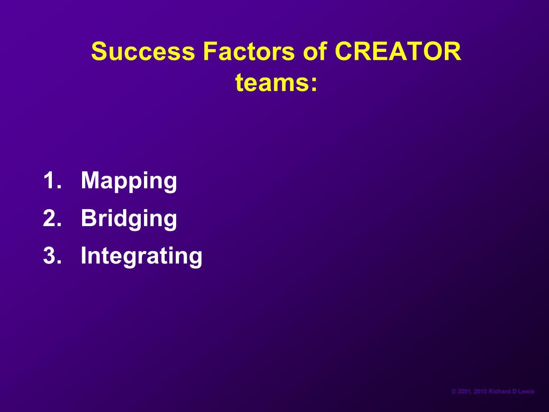 © 2001, 2010 Richard D Lewis Success Factors of CREATOR teams: 1.Mapping 2.Bridging 3.Integrating