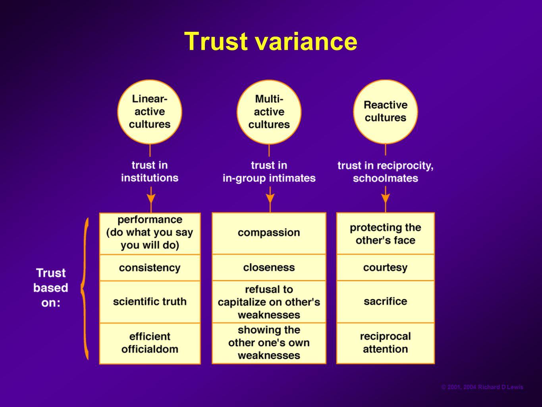 © 2001, 2004 Richard D Lewis Trust variance
