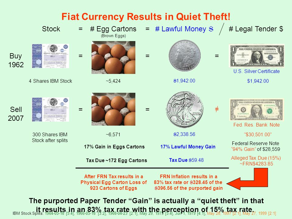 Buy 1962 Sell 2007 4 Shares IBM Stock 17% Gain in Eggs Cartons Tax Due ~172 Egg Cartons 17% Lawful Money Gain Tax Due $ 59.48 Federal Reserve Note 94% Gain of $28,559 Alleged Tax Due (15%) ~FRN$4283.85 FRN Inflation results in a 83% tax rate or $ 328.45 of the $ 396.56 of the purported gain After FRN Tax results in a Physical Egg Carton Loss of 923 Cartons of Eggs Stock $ 1,942.00 = = $ 2,338.56 = # Lawful Money $ The purported Paper Tender Gain is actually a quiet theft in that it results in an 83% tax rate with the perception of 15% tax rate.