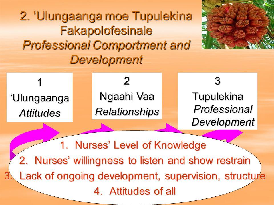 1'UlungaangaAttitudes2 Ngaahi Vaa Relationships3 Tupulekina Professional Development 2. 'Ulungaanga moe Tupulekina Fakapolofesinale Professional Compo