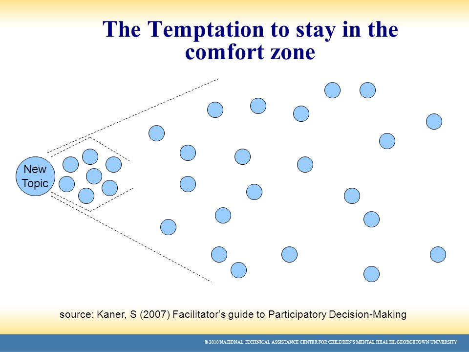 © 2010 NATIONAL TECHNICAL ASSISTANCE CENTER FOR CHILDREN'S MENTAL HEALTH, GEORGETOWN UNIVERSITY The Temptation to stay in the comfort zone source: Kaner, S (2007) Facilitator's guide to Participatory Decision-Making New Topic