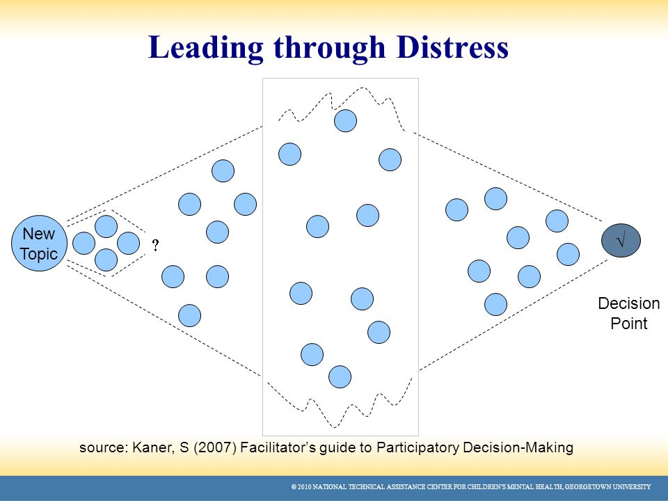 © 2010 NATIONAL TECHNICAL ASSISTANCE CENTER FOR CHILDREN'S MENTAL HEALTH, GEORGETOWN UNIVERSITY Leading through Distress source: Kaner, S (2007) Facilitator's guide to Participatory Decision-Making Decision Point New Topic  