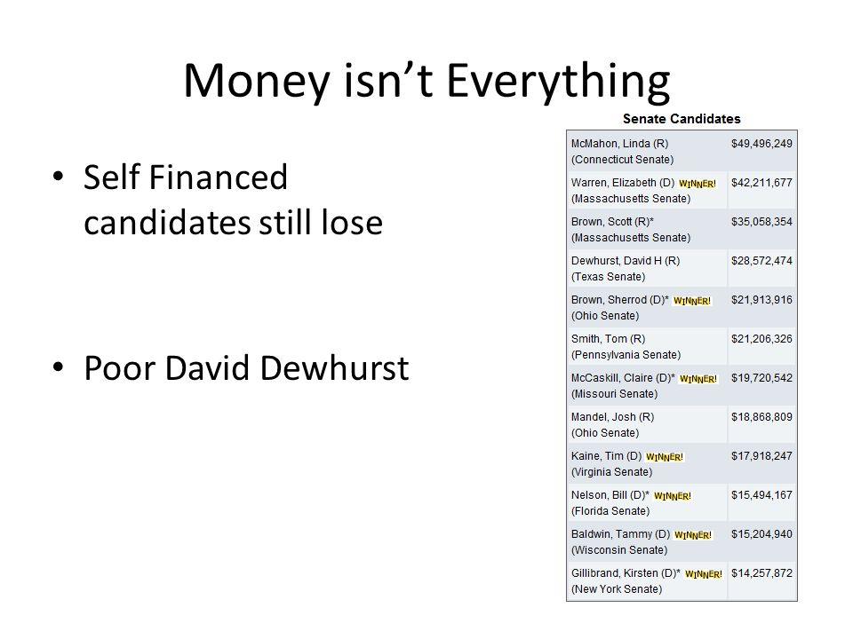 Money isn't Everything Self Financed candidates still lose Poor David Dewhurst