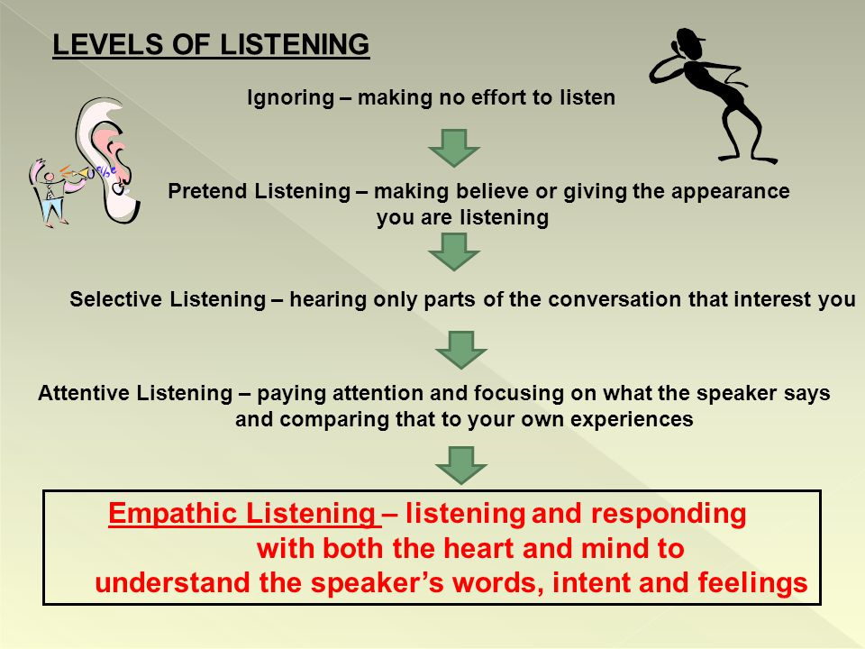 LEVELS OF LISTENING Ignoring – making no effort to listen Pretend Listening – making believe or giving the appearance you are listening Selective Listening – hearing only parts of the conversation that interest you Attentive Listening – paying attention and focusing on what the speaker says and comparing that to your own experiences Empathic Listening – listening and responding with both the heart and mind to understand the speaker's words, intent and feelings