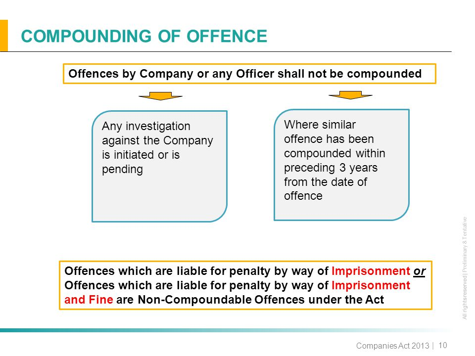 All rights reserved All rights reserved | Preliminary & Tentative COMPOUNDING OF OFFENCE | 10 Companies Act 2013 Offences by Company or any Officer shall not be compounded Any investigation against the Company is initiated or is pending Where similar offence has been compounded within preceding 3 years from the date of offence Offences which are liable for penalty by way of Imprisonment or Offences which are liable for penalty by way of Imprisonment and Fine are Non-Compoundable Offences under the Act