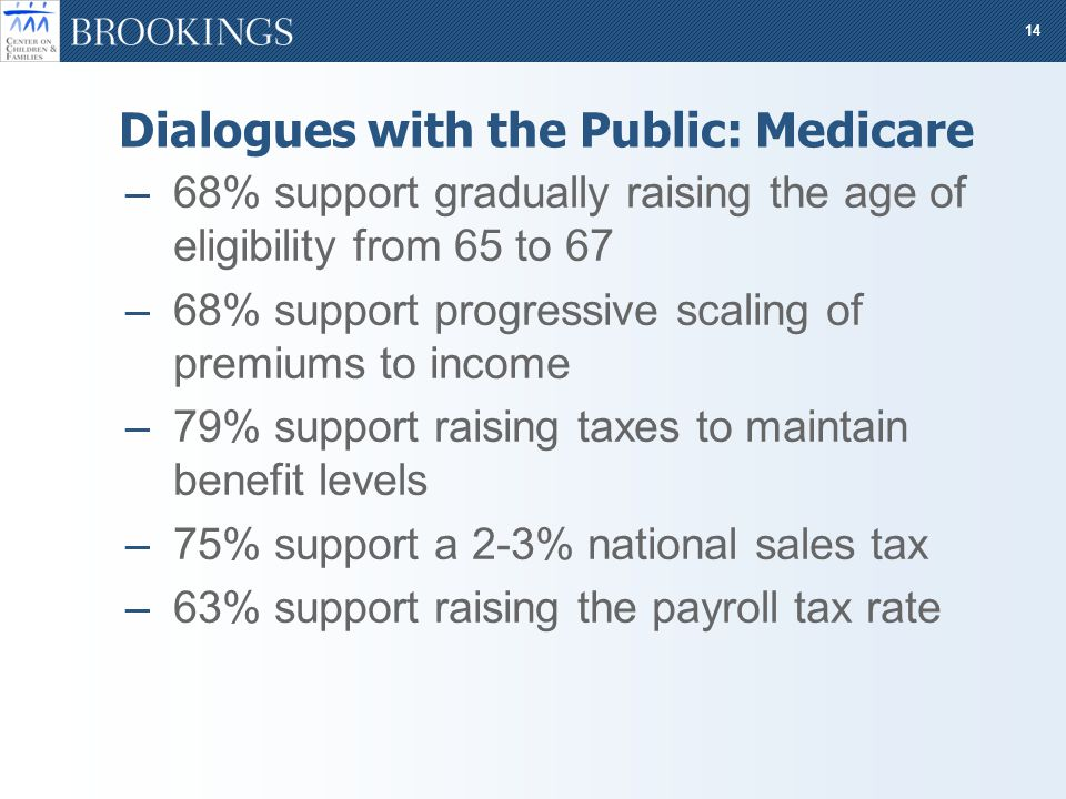 14 Dialogues with the Public: Medicare –68% support gradually raising the age of eligibility from 65 to 67 –68% support progressive scaling of premiums to income –79% support raising taxes to maintain benefit levels –75% support a 2-3% national sales tax –63% support raising the payroll tax rate