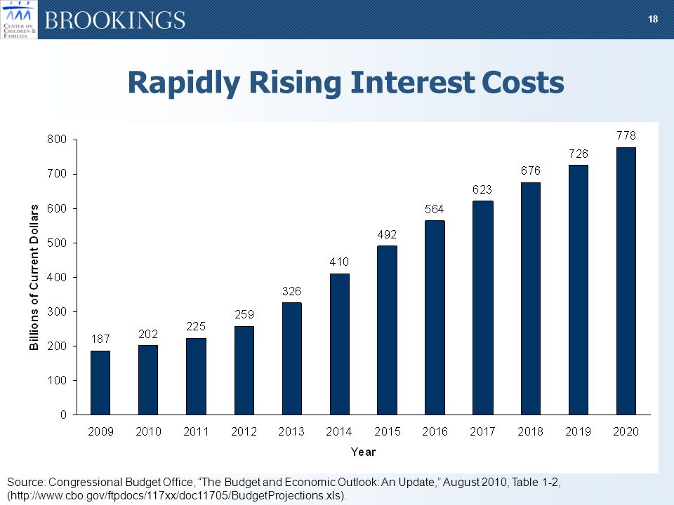18 Rapidly Rising Interest Costs Source: Congressional Budget Office, The Budget and Economic Outlook: An Update, August 2010, Table 1-2, (http://www.cbo.gov/ftpdocs/117xx/doc11705/BudgetProjections.xls).