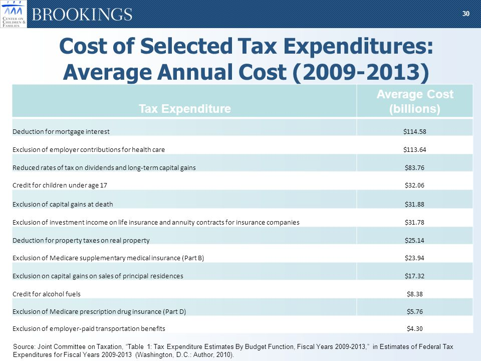 30 Cost of Selected Tax Expenditures: Average Annual Cost (2009-2013) Tax Expenditure Average Cost (billions) Deduction for mortgage interest$114.58 Exclusion of employer contributions for health care$113.64 Reduced rates of tax on dividends and long-term capital gains$83.76 Credit for children under age 17$32.06 Exclusion of capital gains at death$31.88 Exclusion of investment income on life insurance and annuity contracts for insurance companies$31.78 Deduction for property taxes on real property$25.14 Exclusion of Medicare supplementary medical insurance (Part B)$23.94 Exclusion on capital gains on sales of principal residences$17.32 Credit for alcohol fuels$8.38 Exclusion of Medicare prescription drug insurance (Part D)$5.76 Exclusion of employer-paid transportation benefits$4.30 Source: Joint Committee on Taxation, Table 1: Tax Expenditure Estimates By Budget Function, Fiscal Years 2009-2013, in Estimates of Federal Tax Expenditures for Fiscal Years 2009-2013 (Washington, D.C.: Author, 2010).