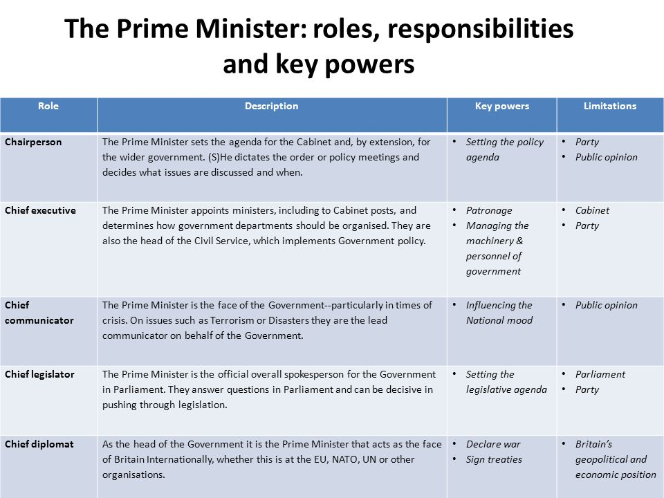 The Prime Minister: roles, responsibilities and key powers RoleDescriptionKey powersLimitations Chairperson The Prime Minister sets the agenda for the